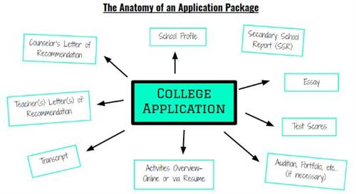 Anatomy of an Application